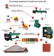 The equipment for manufacture  products: rome tile,  ...